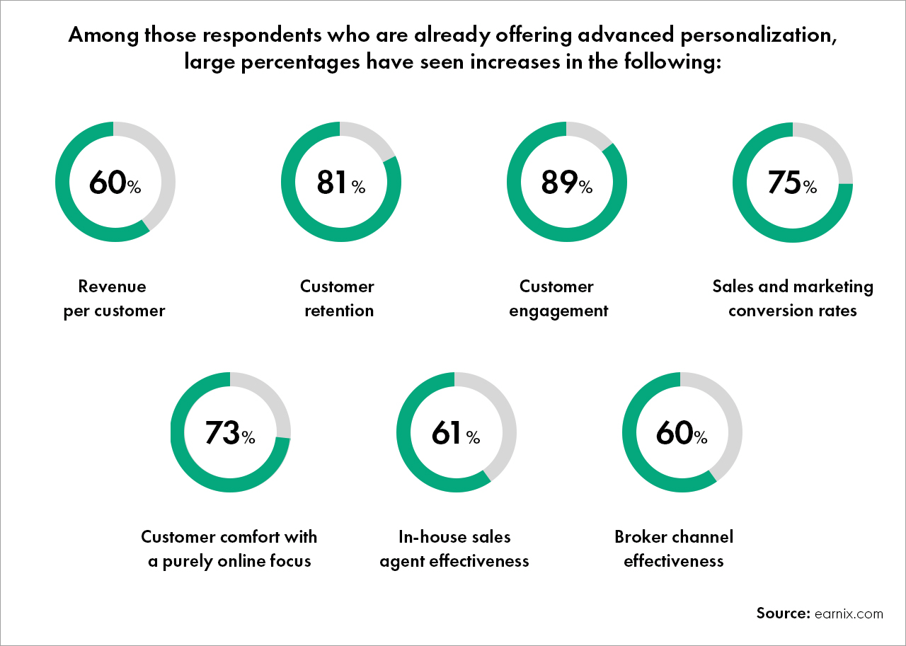Advanced Personalization Increase
