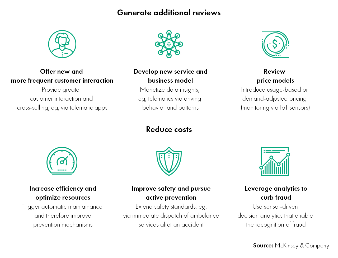 Personalization Reviews Cost Reduction