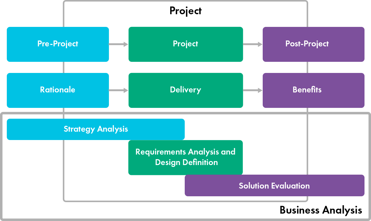 Business Analysis on different stages of a software project