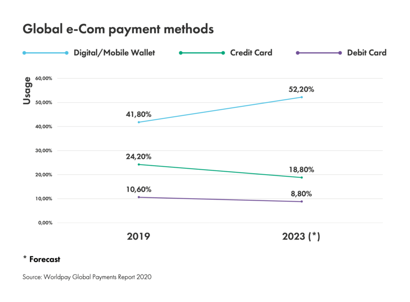 Global e-commerce payment methods statistics and forecast