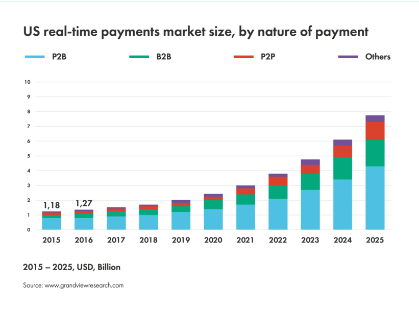 US real-time payments market size, by nature of payment 2015-2025