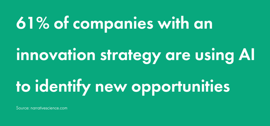 61% of companies with an innovation strategy are using AI to identify new opportunities