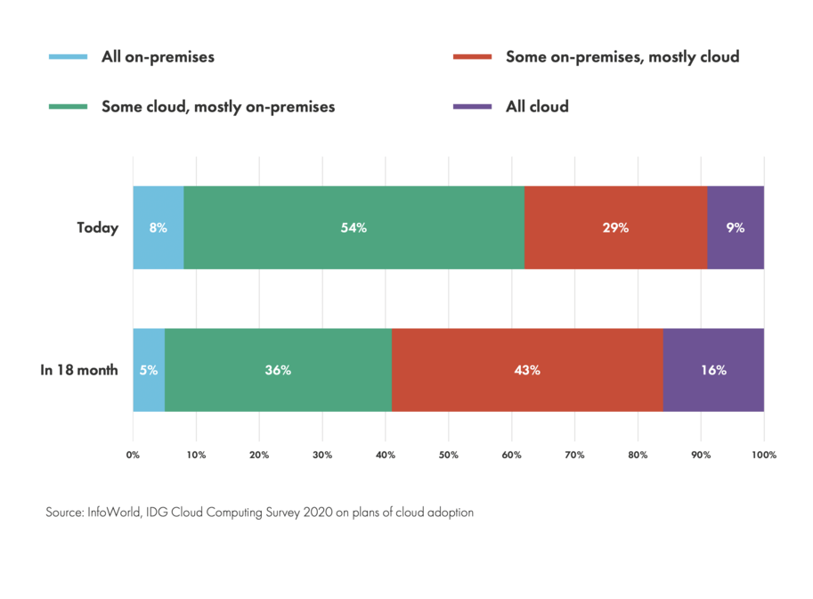 IDG Cloud Computing Survey of ITDMs on their plans of cloud adoption