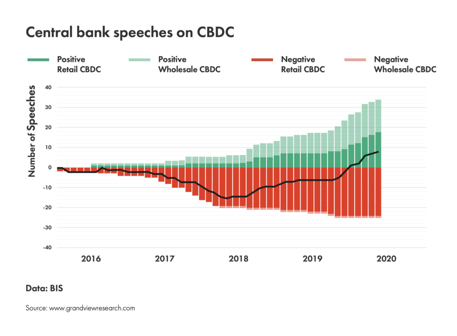 Central bank speeches on digital currency statistics